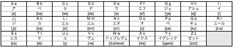 フランス語アルファベットの表